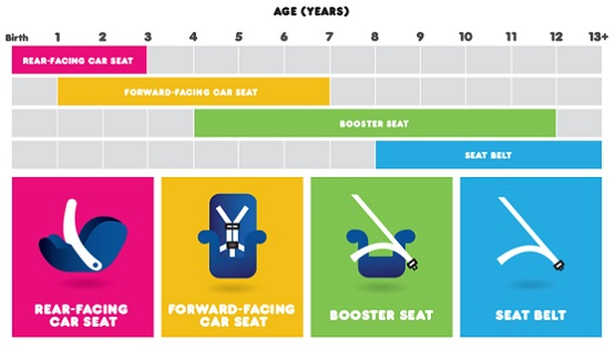 Car Seat Safety Recommendations