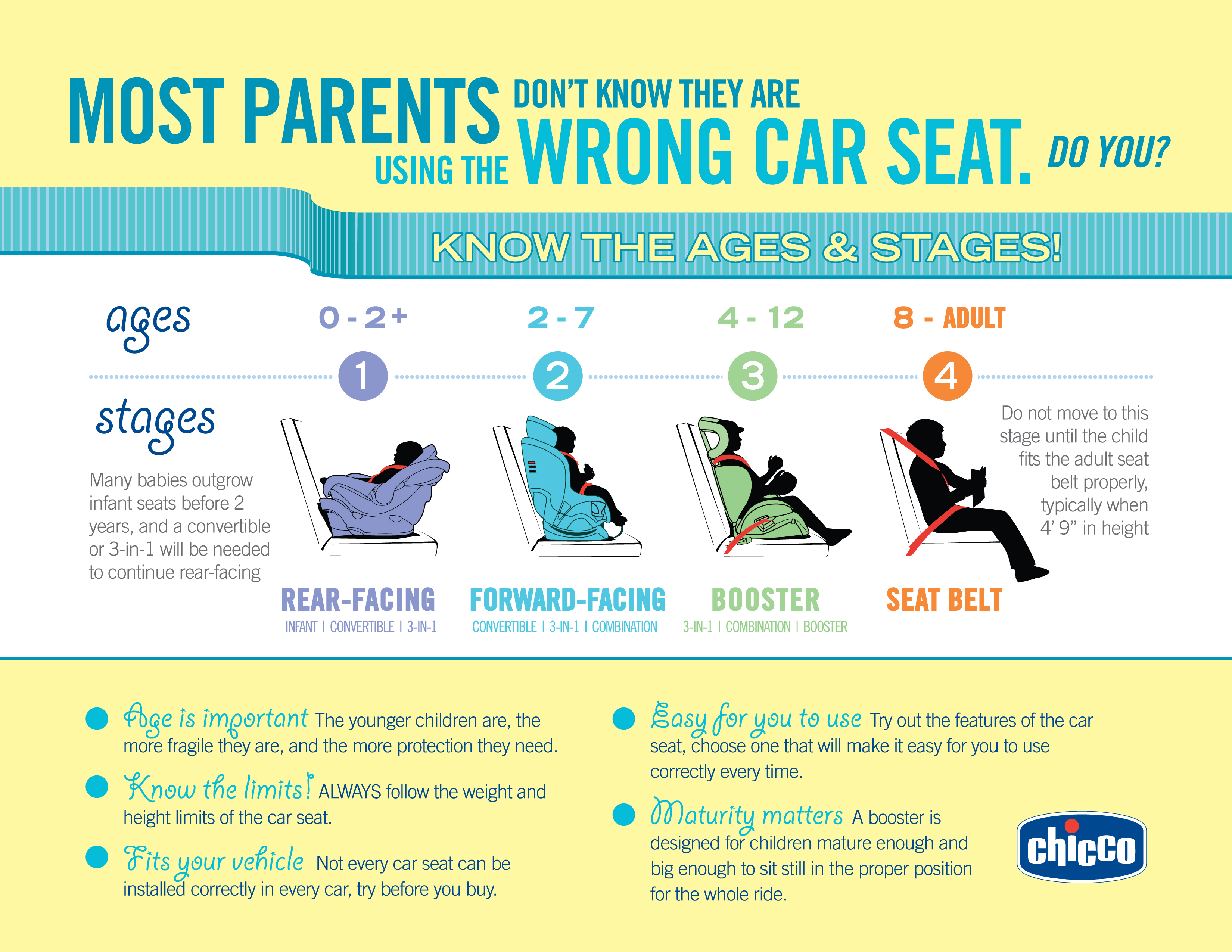 Exploring the new Chicco KidFit Booster Seat & car seat safety